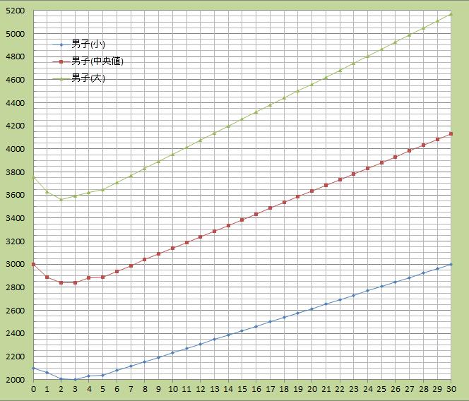 graph-newborn-weight-men