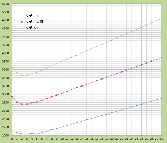 graph-newborn-weight-wemen